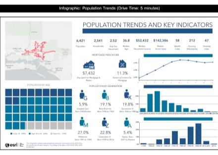Population Trends And Key Indicators